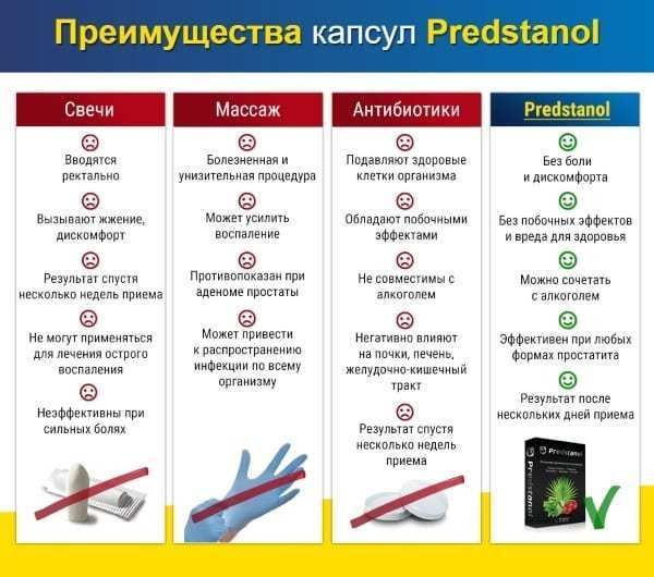 Предстанол (predstanol): инструкция по применению, цена, где купить, отзывы